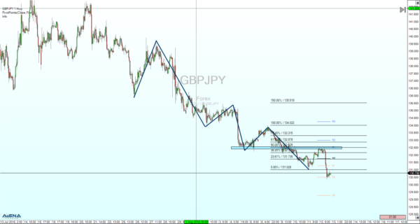 GBPJPY-Hour-20160813